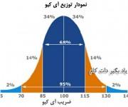توزیع جمعیتی ضریب ای کیو