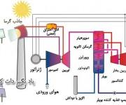 نیروگاه سیکل ترکیبی خورشیدی
