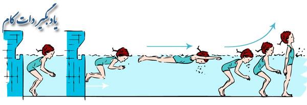 مدیریت هوای محبوس شده در شنا