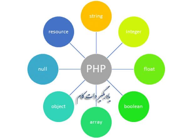معرفی انواع داده ها در PHP