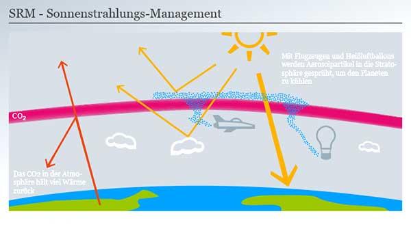 مقابله با گرمایش زمین