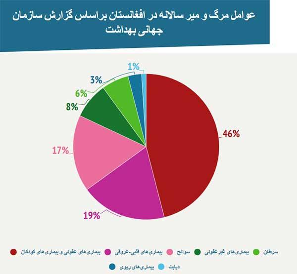 عوامل مرگ و میر در افغانستان