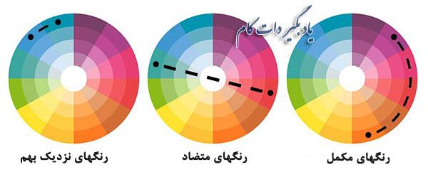 نمودار گردونه رنگ ها - چگونگی قرار دادن رنگ ها در کنار هم