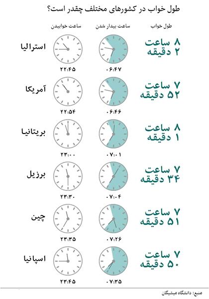 وضعیت خواب در کشورهای مختلف