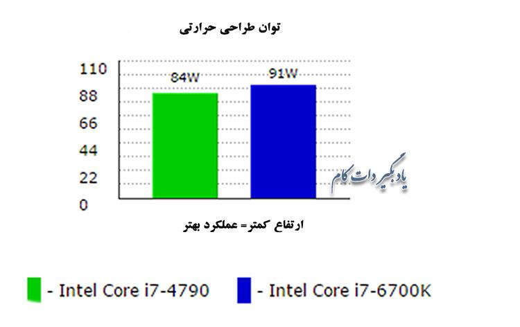 نمودار مقایسه مصرف برق در i7-4790و i7-6700K