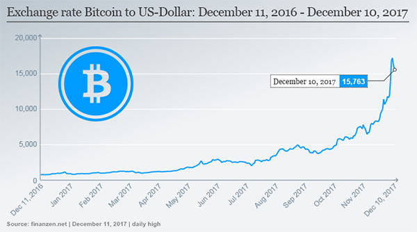 منحنی رشد ارزش بیت کوین در ۱۲ ماه گذشته