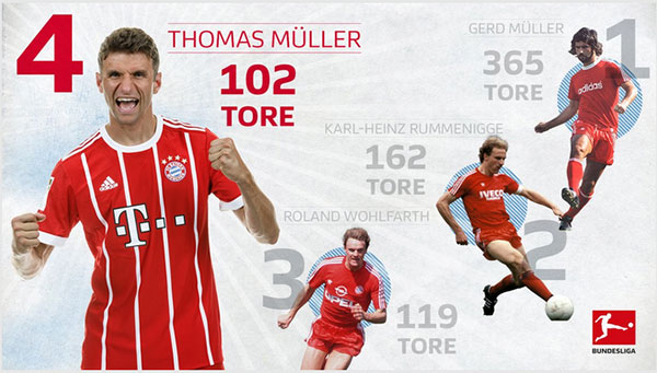 چهارمین گلزن برتر تاریخ بایرن