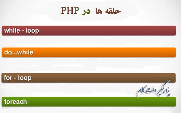 آشنایی با حلقه ها در PHP