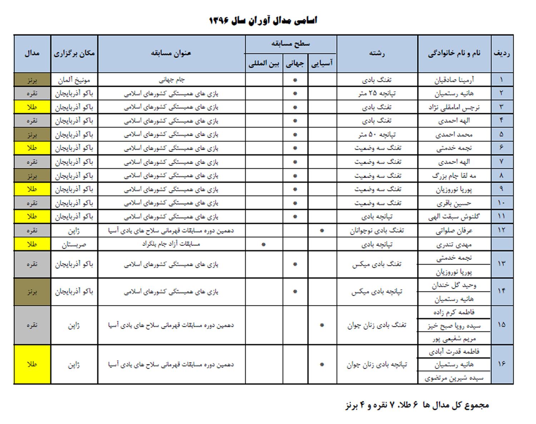 جدول مدال آوران ایرانی در تیراندازی