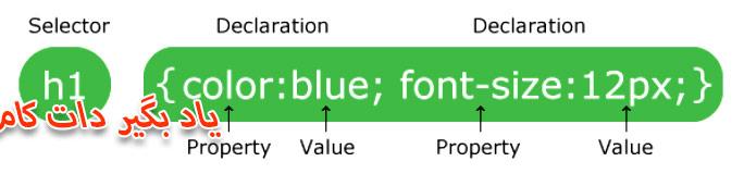 نحو یا سینتکس CSS