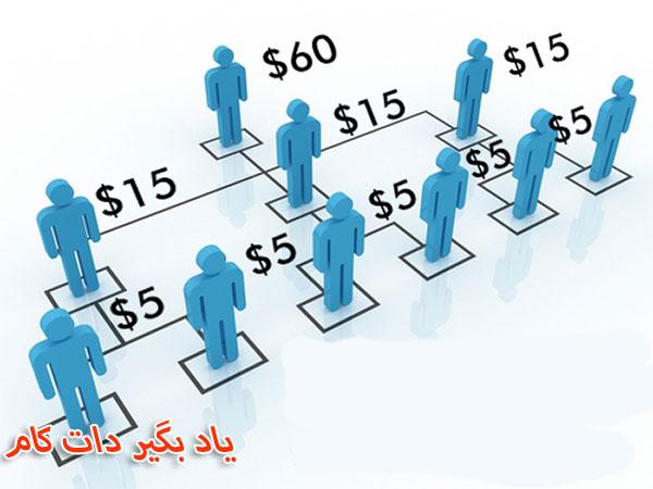 تقسیم پول در بازاریابی چند سطحی