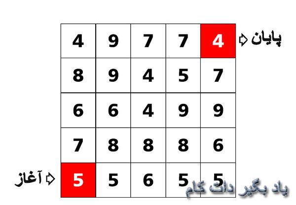 تست هوش جدول ریاضی