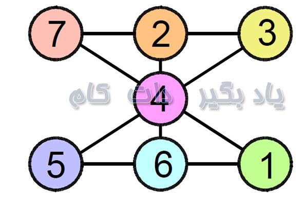 تست هوش مجموع اعداد و خطوط