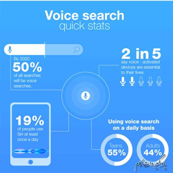دلایل اهمیت جستجوی صوتی در دنیای امروز