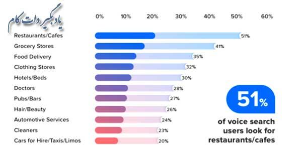 چه کسب و کارهایی در معرض بیشترین جستجوی صوتی کاربران قرار دارند؟