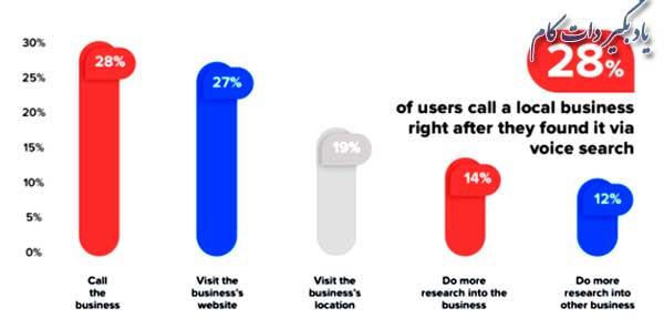 ترجیح کاربران برای تماس تلفنی با صاحبان کسب و کار