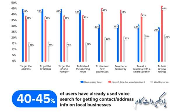 هدف افراد در جستجوهای صوتی