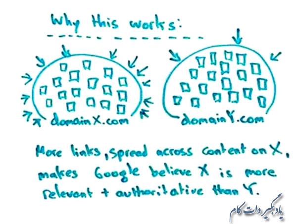• فعالیت در شبکه های اجتماعی