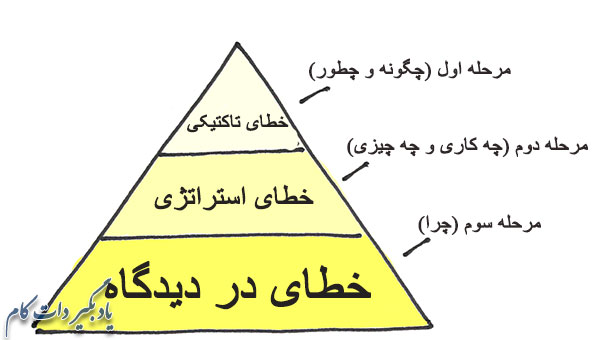 سه ناحیه خطا در کار و زندگی