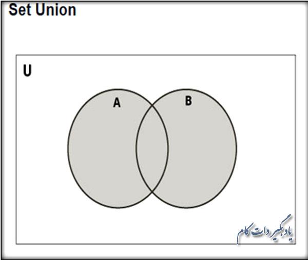 اجتماع دو مجموعه A و B در پایتون
