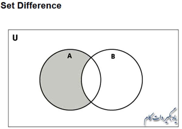 اختلاف دو تابع A و B در پایتون