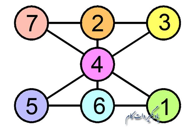 پاسخ تست هوش تراز عددی