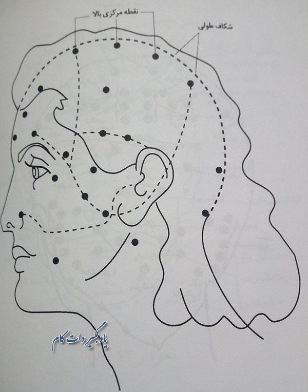 نقاط حساس برای ماساژ درمانی